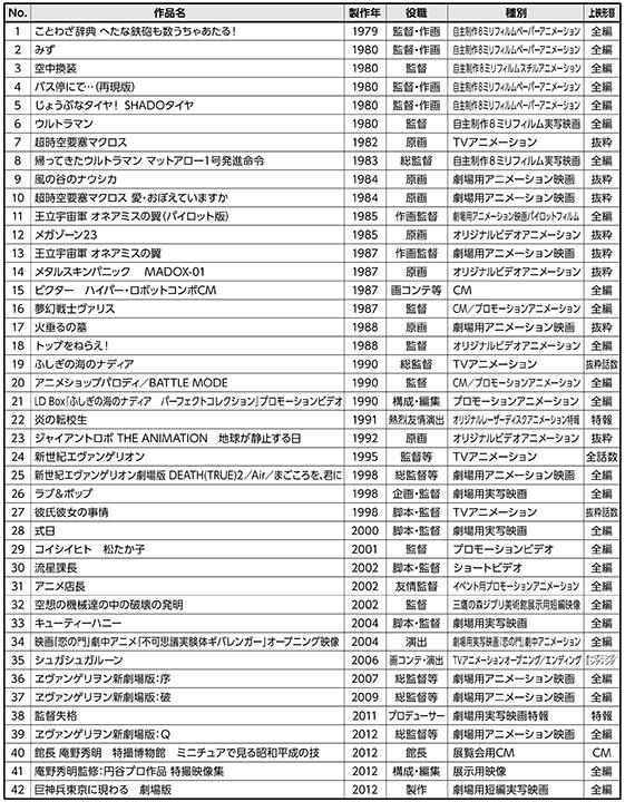 「庵野秀明の世界」全ラインナップ発表。ジブリ鈴木敏夫からコメントも movie1407829_tokyokokusai_sub