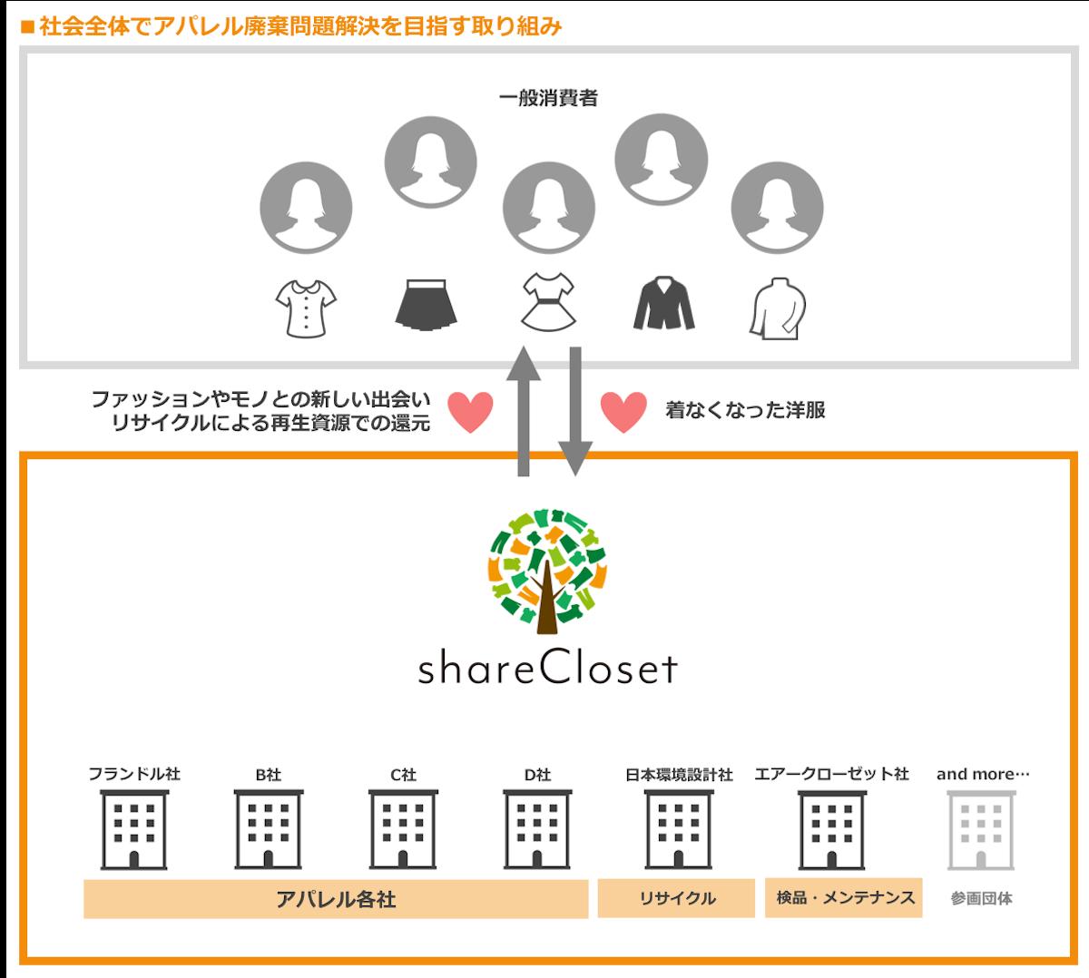 着なくなった洋服を活かす、アパレル廃棄問題解決プロジェクト『shareCloset』が始動!! lifefashion181213_shareCloset04