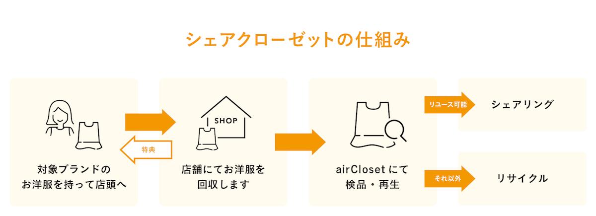 着なくなった洋服を活かす、アパレル廃棄問題解決プロジェクト『shareCloset』が始動!! lifefashion181213_shareCloset05