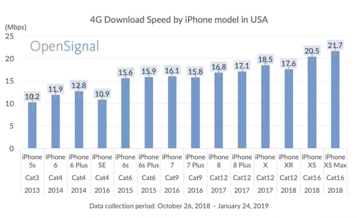 iPhoneシリーズのLTE通信速度が6年間で約1.8倍に 190218_iphonelte_1-min-1200x734