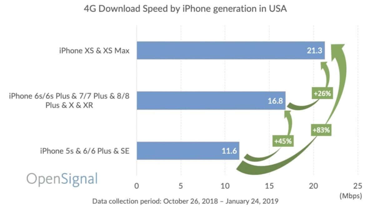 iPhoneシリーズのLTE通信速度が6年間で約1.8倍に 190218_iphonelte_2-min-1200x681