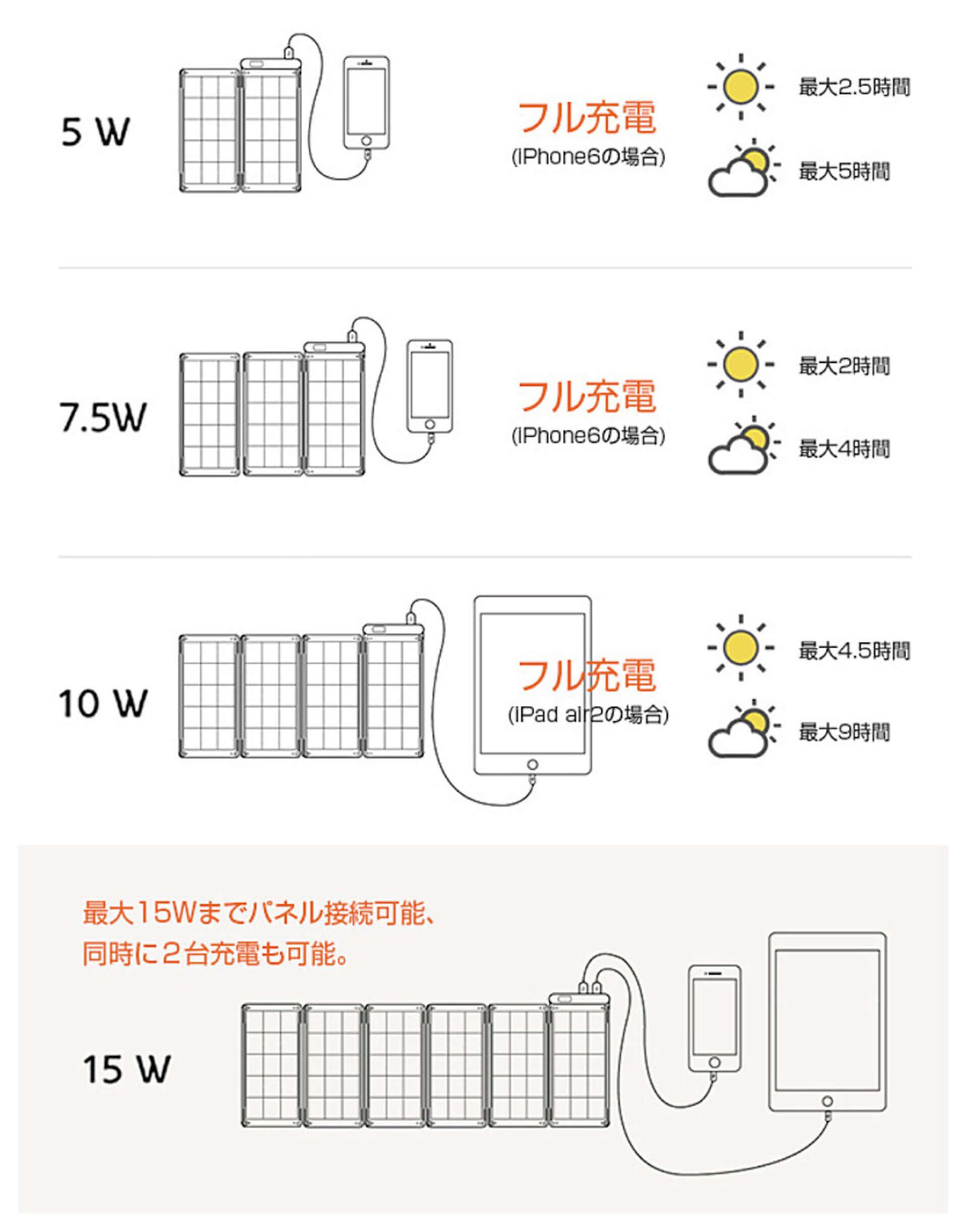 世界最薄・最軽量!家庭用コンセント同等の充電スピードを誇る、高性能ソーラーチャージャー「YOLK Solar Paper」が登場 technology190821yolk-solar-paper_8-1920x2441