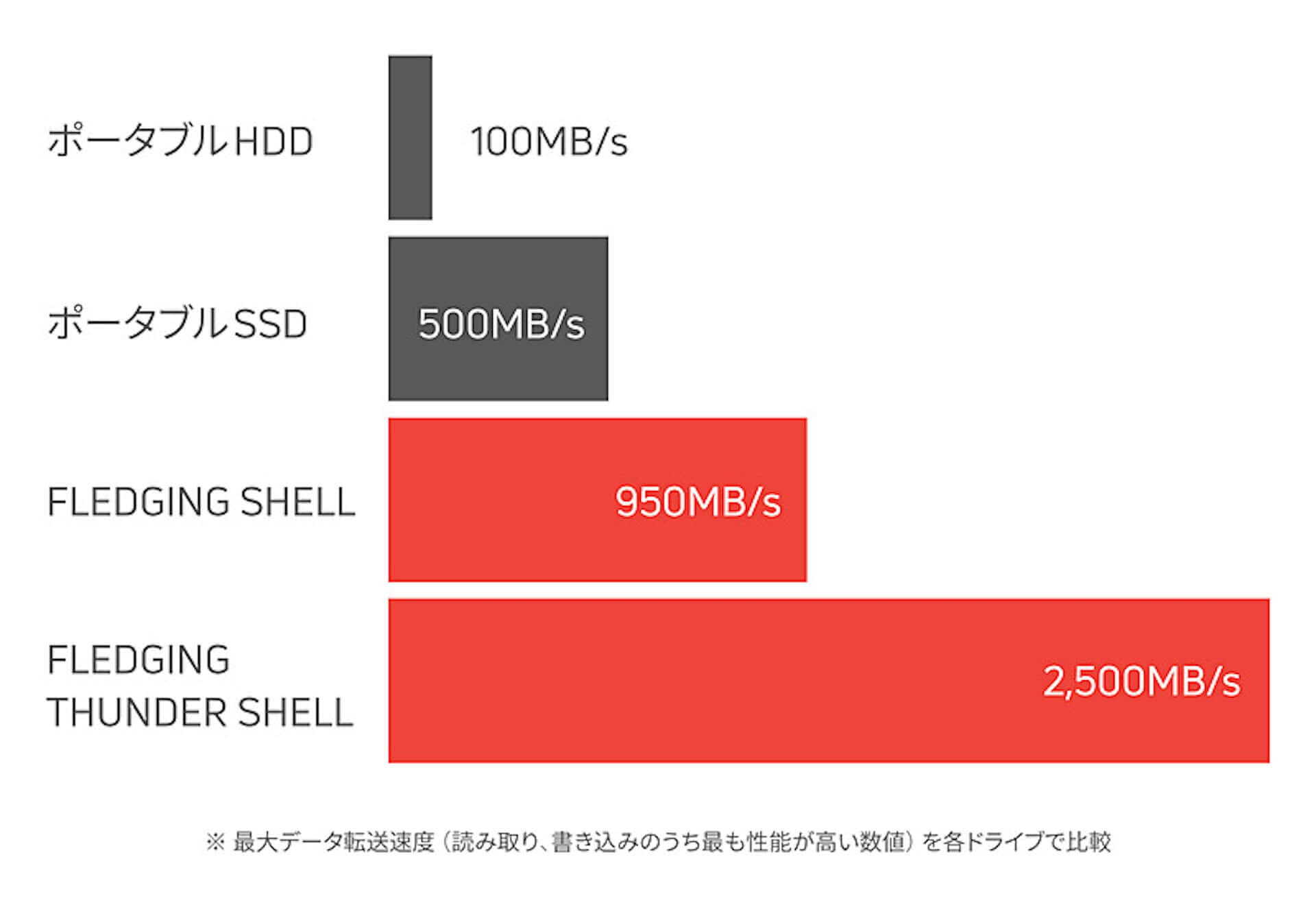 USBポートのあるすべての端末と接続可能!世界最速の外部ストレージデバイス「FLEDGING SHELL」がGLOTUREに登場 tech190910_fledgingshell_7-1920x1320