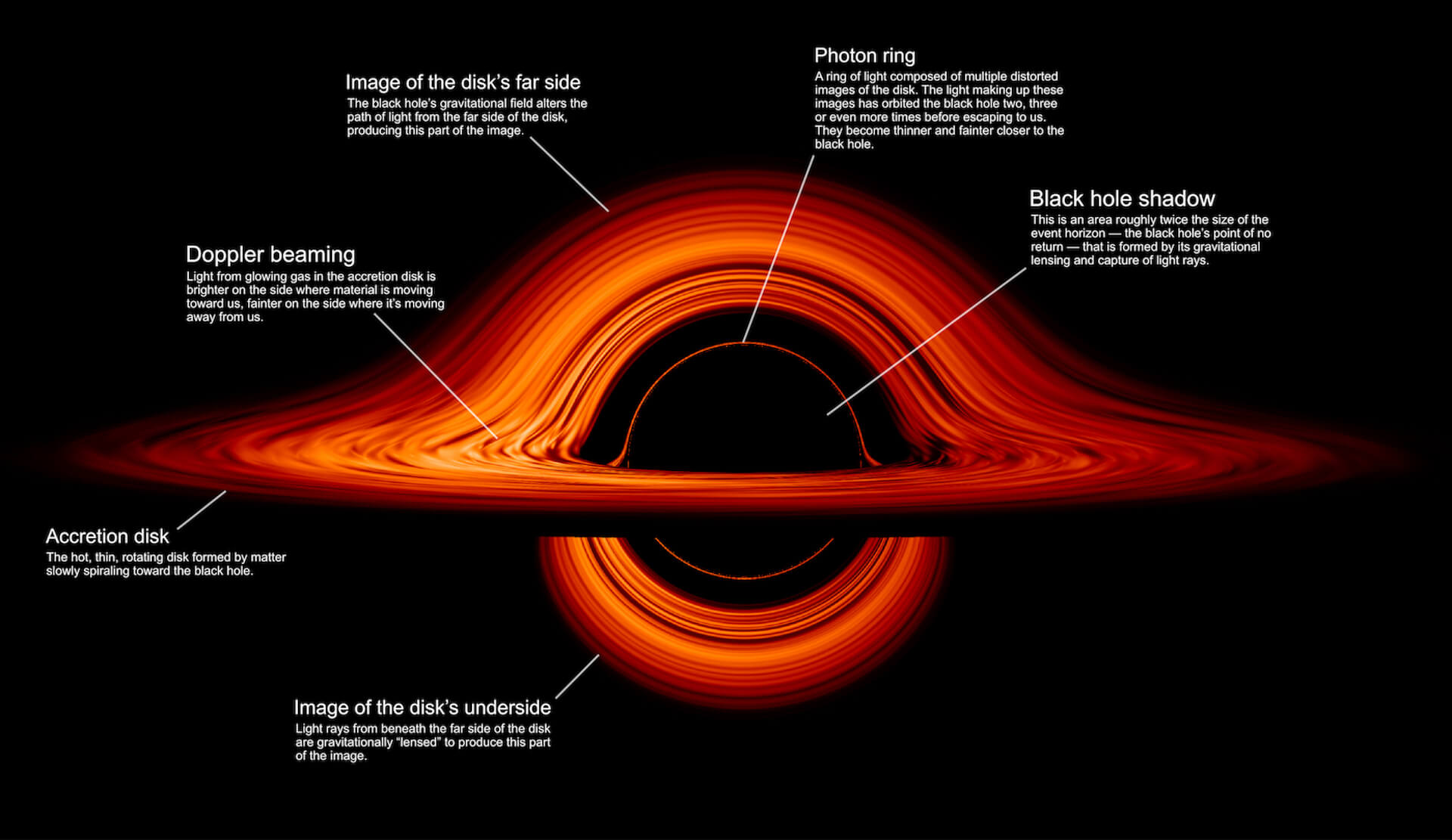 映画『インターステラー』そのまま?NASAが公開したブラックホールの最新ヴィジュアルが話題に technology190930-blackhole-intersteller-1