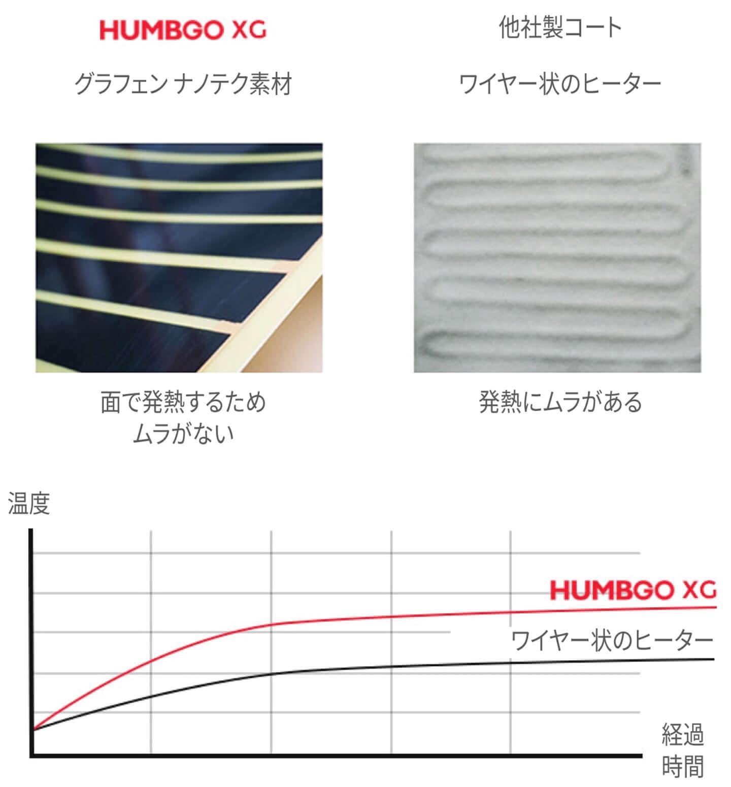 USB電源で発熱、どんな天候でも快適に過ごせる「Humbgo XG ヒートジャケット」が登場 sub7-1440x1550