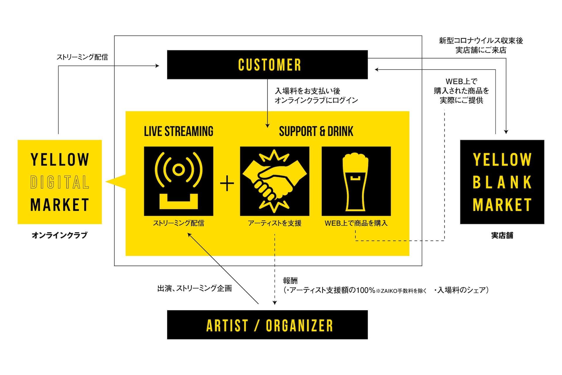 オンラインクラブYELLOW DIGITAL MARKETがオープン!オープニングパーティーにDJ SODEYAMA、SHINICHI OSAWA登場 music200402_yellowdigitalmarket_03