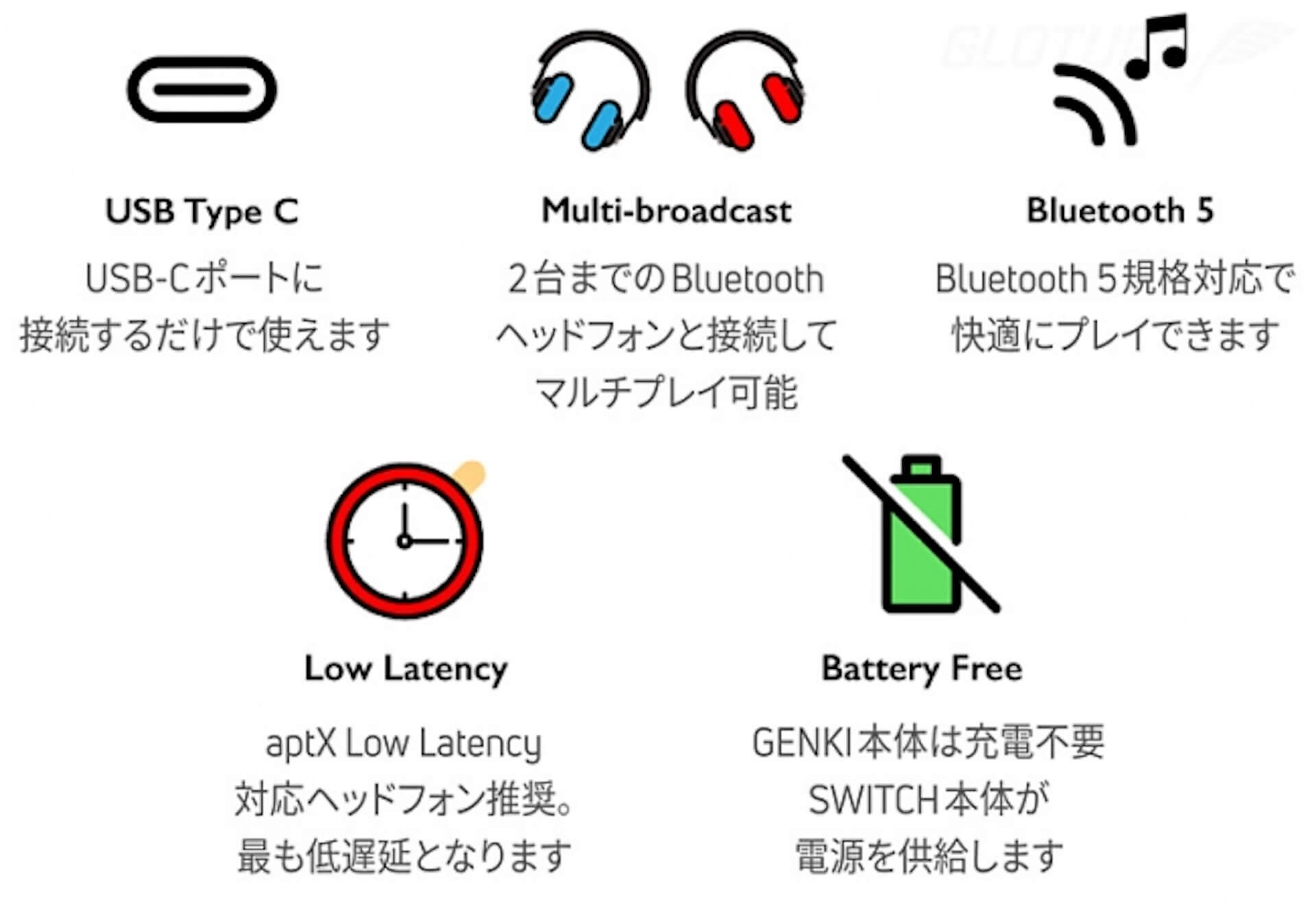 Nintendo Switchをワイヤレスイヤホン/スピーカーで楽しもう!Bluetooth対応アダプタ「Genki」がGlotureで発売中 tech200414_nintendoswitch_2