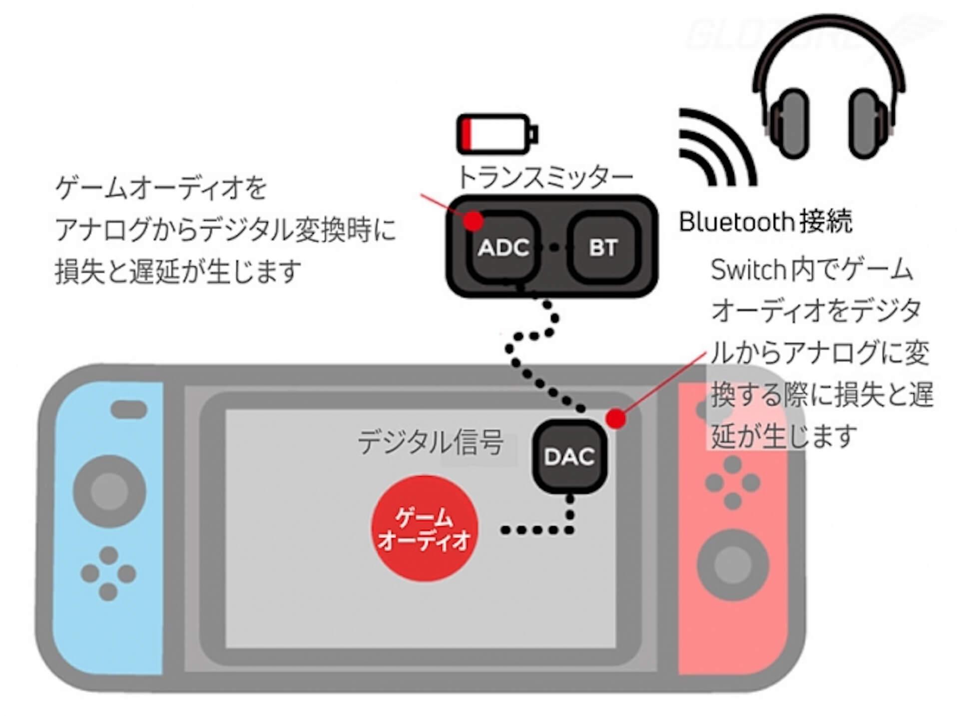 Nintendo Switchをワイヤレスイヤホン/スピーカーで楽しもう!Bluetooth対応アダプタ「Genki」がGlotureで発売中 tech200414_nintendoswitch_3
