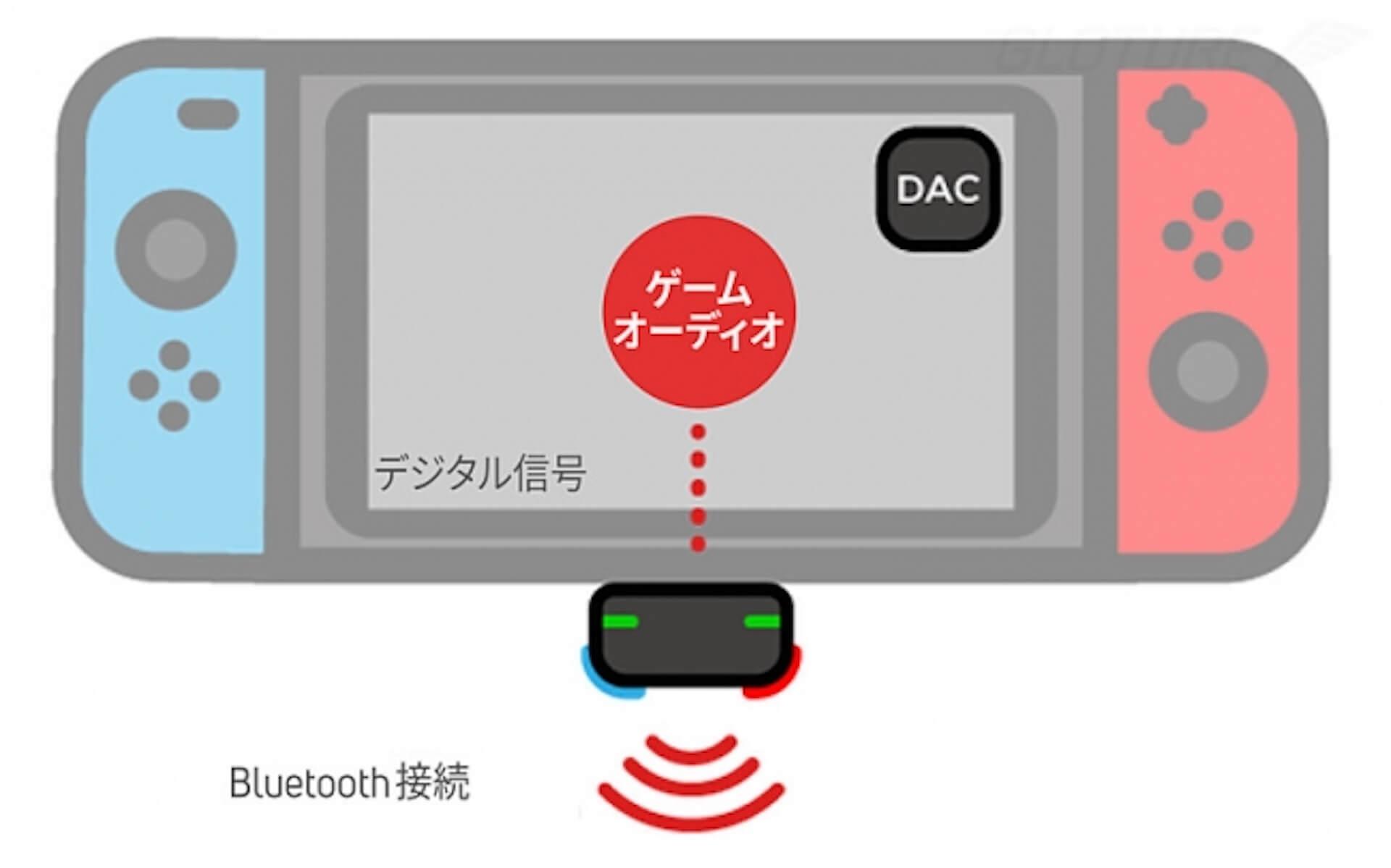 Nintendo Switchをワイヤレスイヤホン/スピーカーで楽しもう!Bluetooth対応アダプタ「Genki」がGlotureで発売中 tech200414_nintendoswitch_4