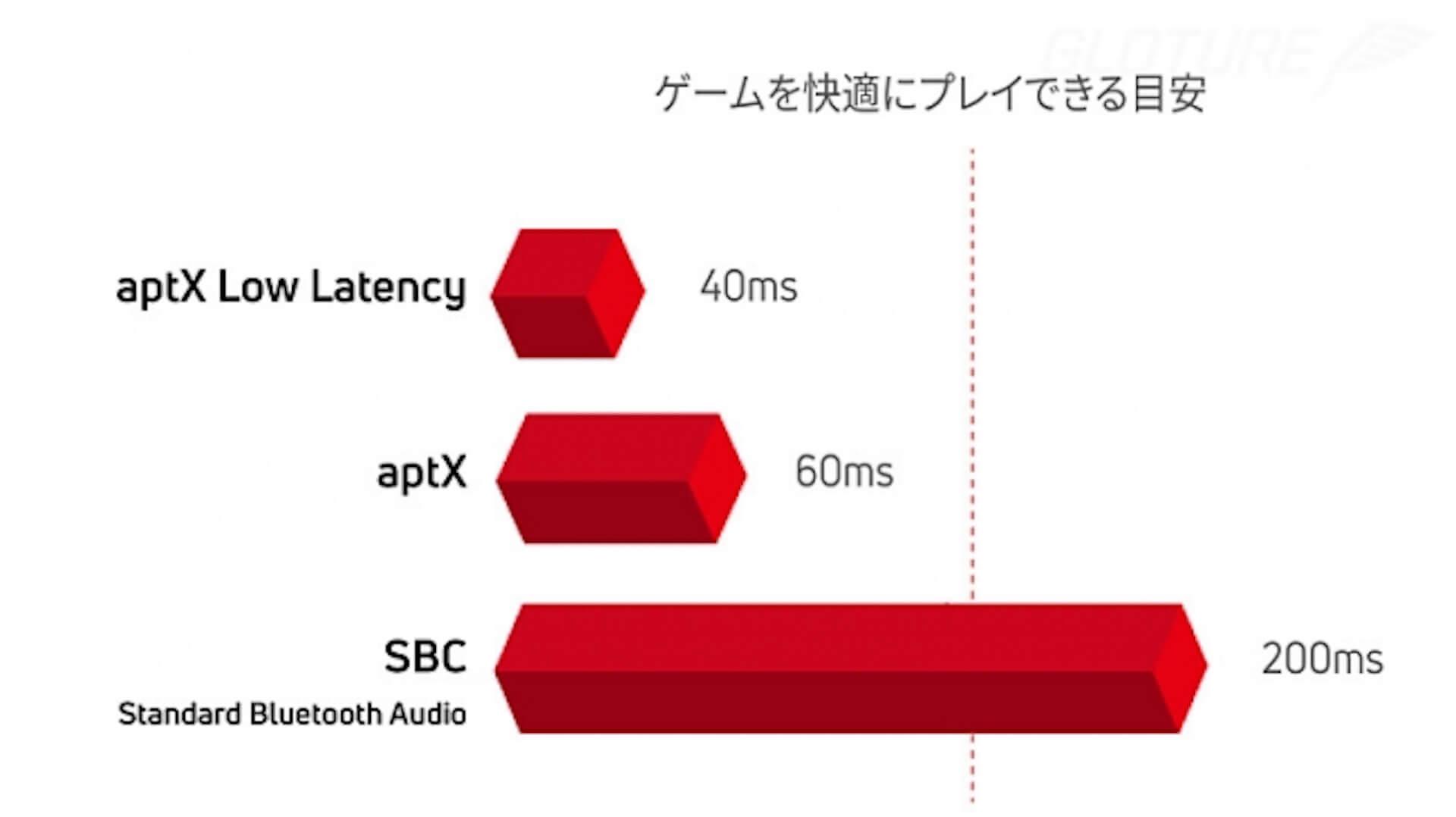 Nintendo Switchをワイヤレスイヤホン/スピーカーで楽しもう!Bluetooth対応アダプタ「Genki」がGlotureで発売中 tech200414_nintendoswitch_6