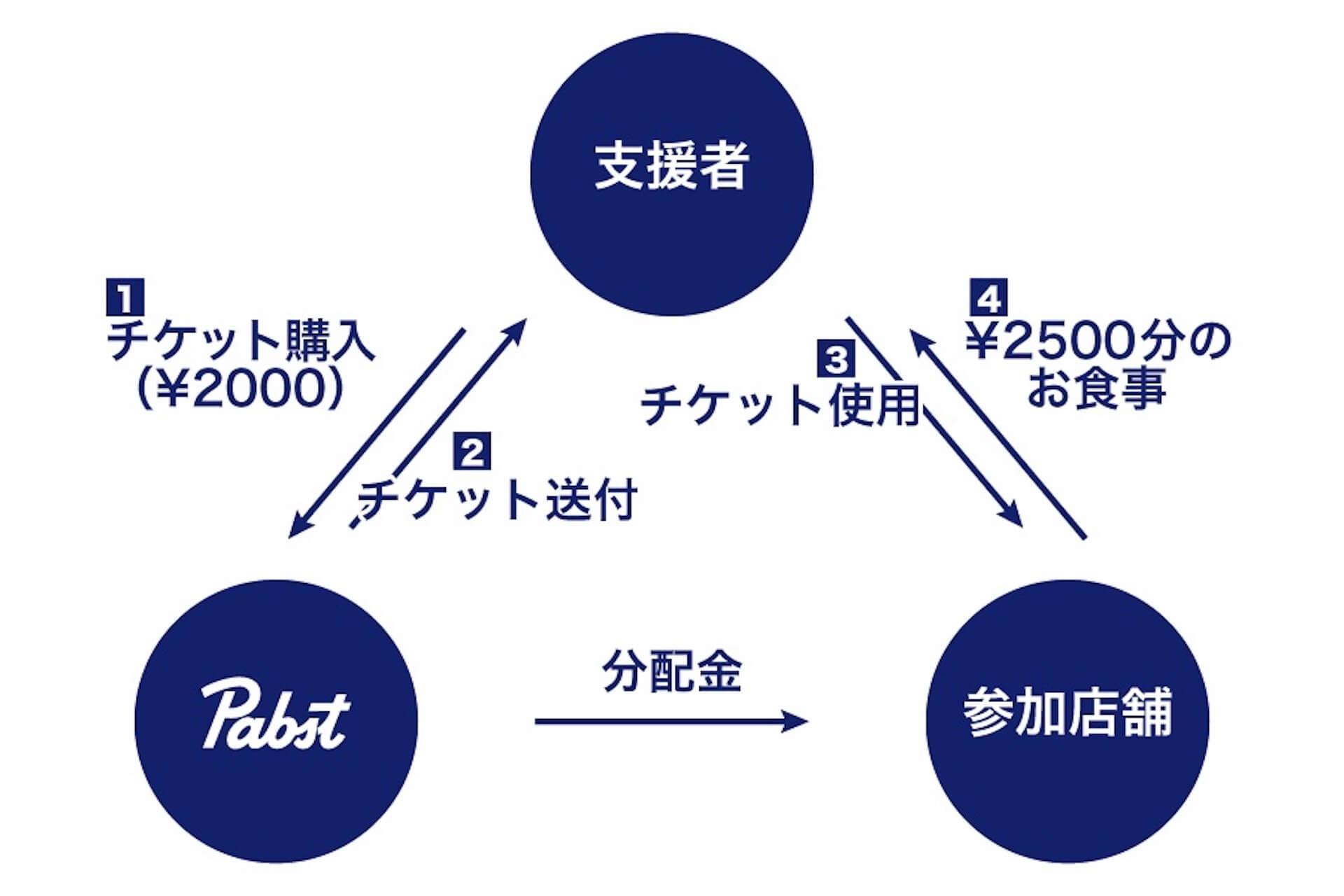 大好きなあのお店を支援しよう!PABST BLUE RIBBONがバー業界・ハンバーガー業界を支援するクラウドファンディングプロジェクトを始動 gourmet200515_supportyour_05