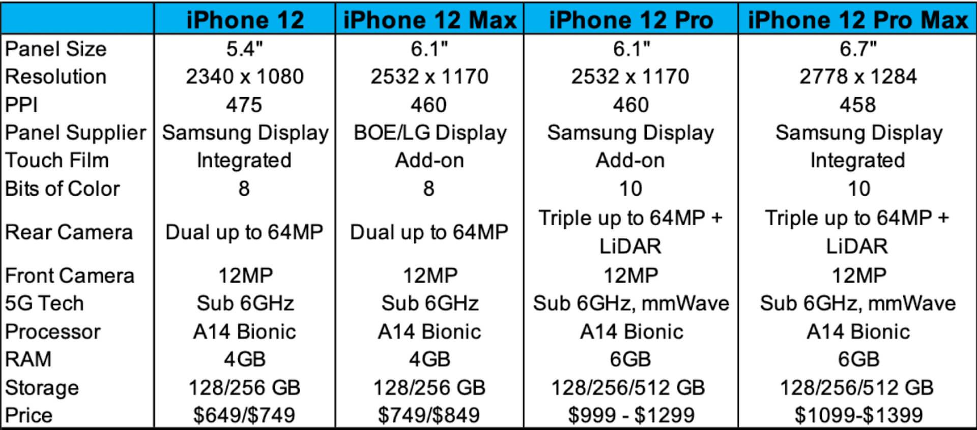 iPhone 12シリーズのうち、3モデルはSamsungのディスプレイを採用?仕様詳細がリーク tech200519_iphone12_display_1