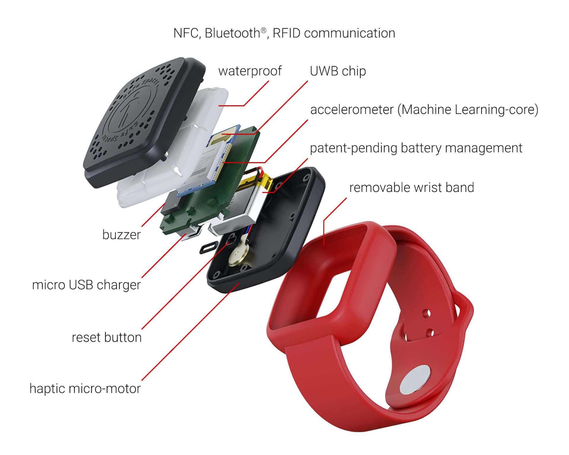 ソーシャル・ディスタンスを維持できるウェアラブル・デバイス『Safe Spacer(TM)』が発表! tech200521_wearablemonitor_04-1920x1536