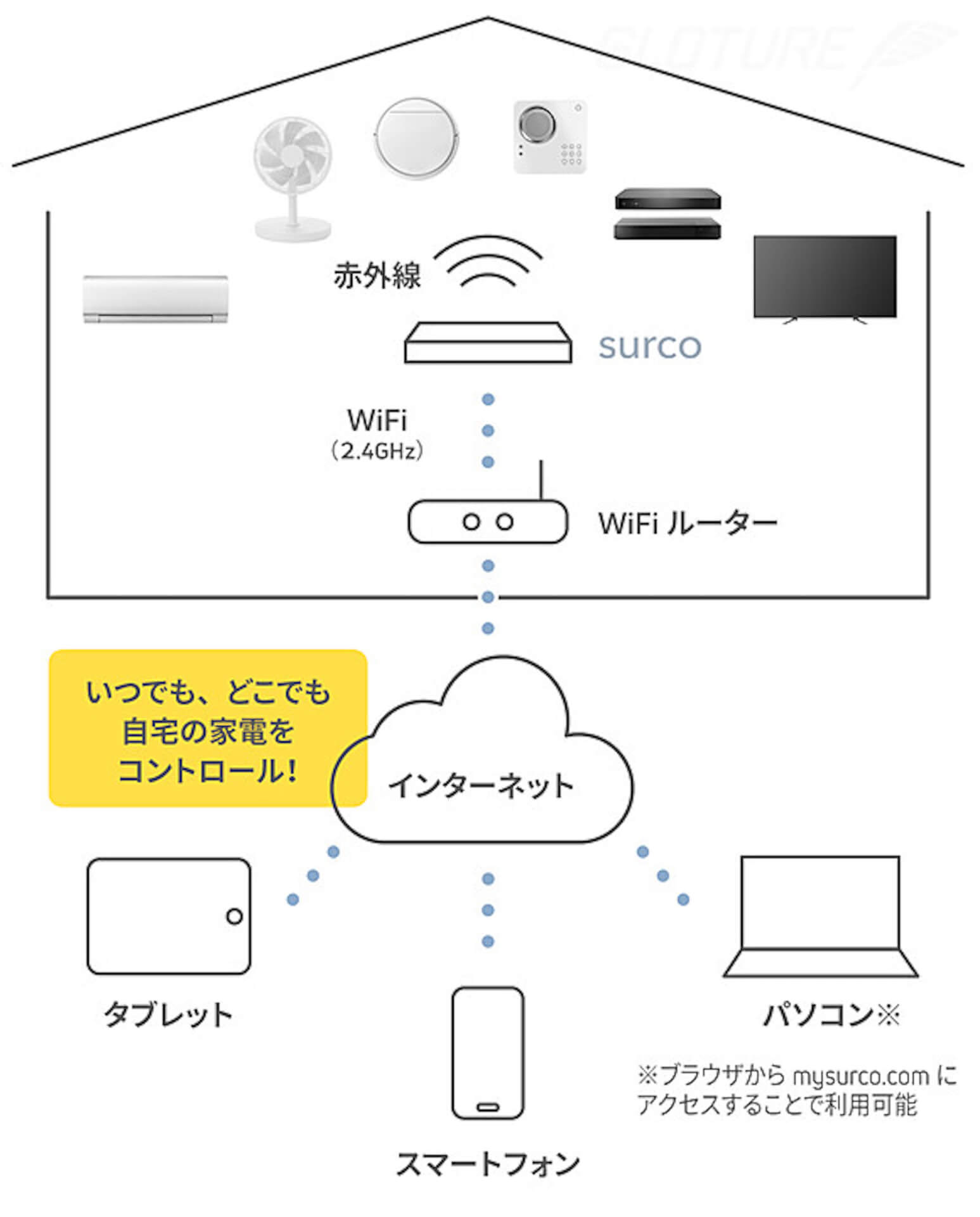 家電の操作はこれ1本で!クラウドファンディングで話題のスマートリモコン「surco」がGLOTURE.JPにて販売開始 tech200529_surco_06