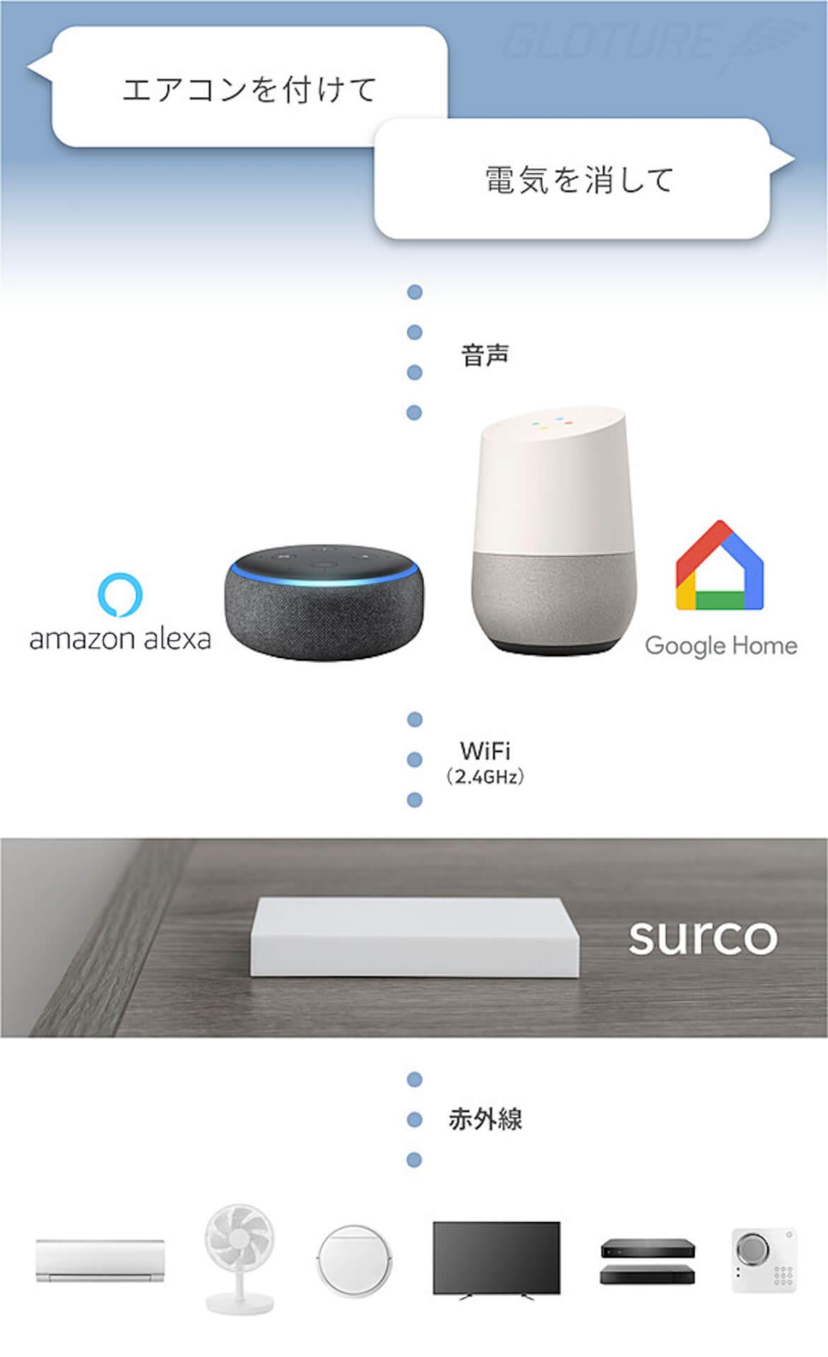 家電の操作はこれ1本で!クラウドファンディングで話題のスマートリモコン「surco」がGLOTURE.JPにて販売開始 tech200529_surco_08