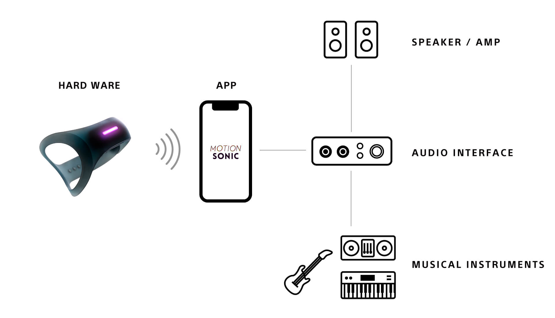 Sonyより体の動きで音を変化させるエフェクター「MOTION SONIC」が登場!Indiegogoにてクラウドファンディングの募集開始 music210531_sony-motion-sonic-210531_7