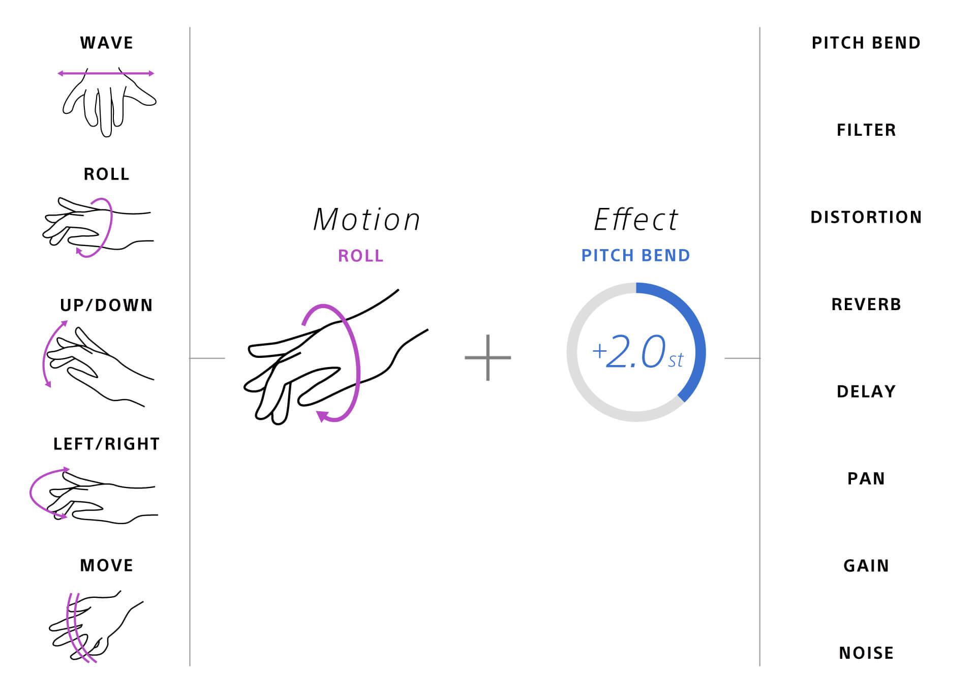Sonyより体の動きで音を変化させるエフェクター「MOTION SONIC」が登場!Indiegogoにてクラウドファンディングの募集開始 music210531_sony-motion-sonic-210531_8